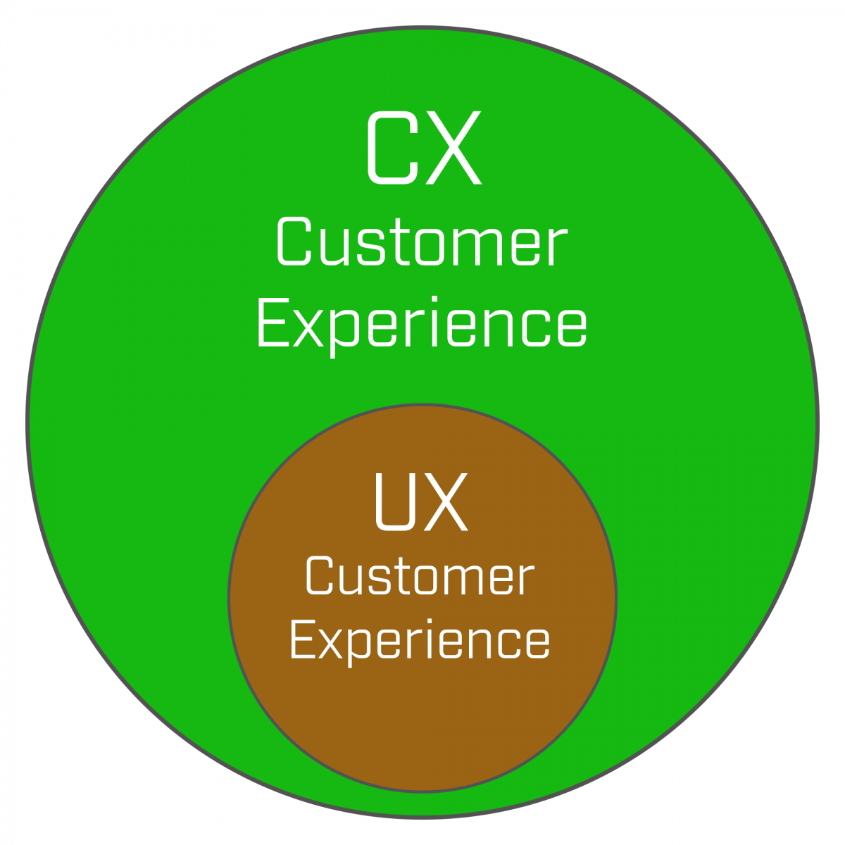 CX and UX